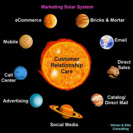 Marketing solar systems should always revolve around customers
