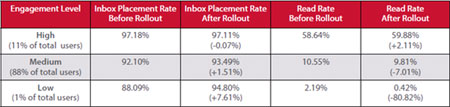 The Gmail Effect by Engagement Level